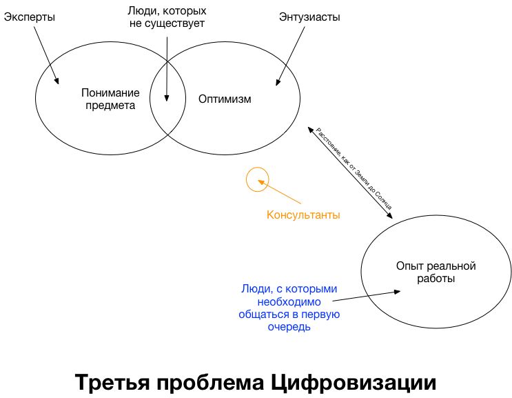 Третья проблема Цифровизации