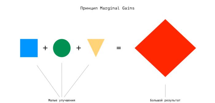 marginal gains визуализация