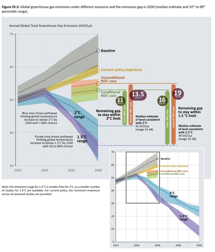 Иллюстрация сценариев достижение 1,5 и 2 градусов глобального потепления. Глобальное потепление не оставляет нам шансов.