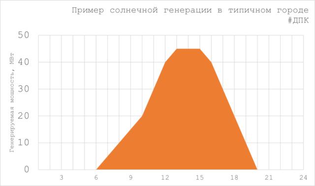 Пример профиля мощности солнечной электростанции ВИЭ