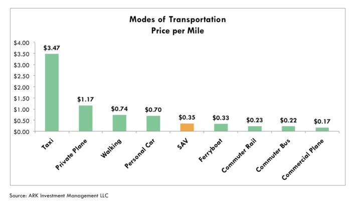Ходить дешевле чем ездить