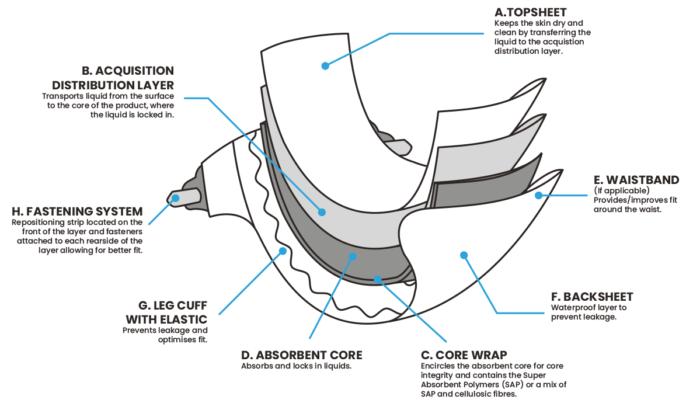 Конструкция подгузника
