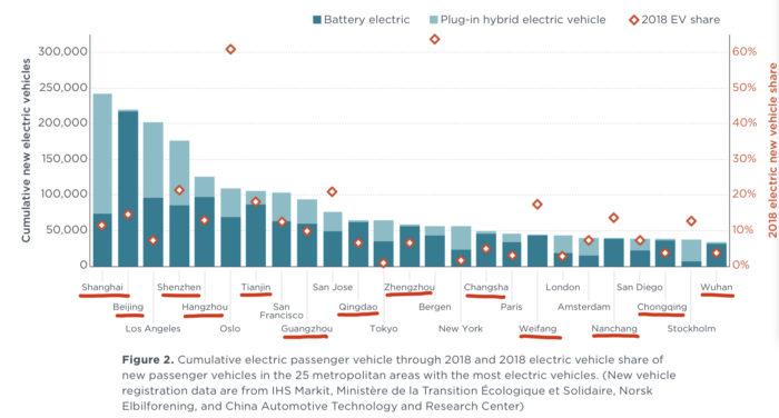 Электромобили в метрополисах