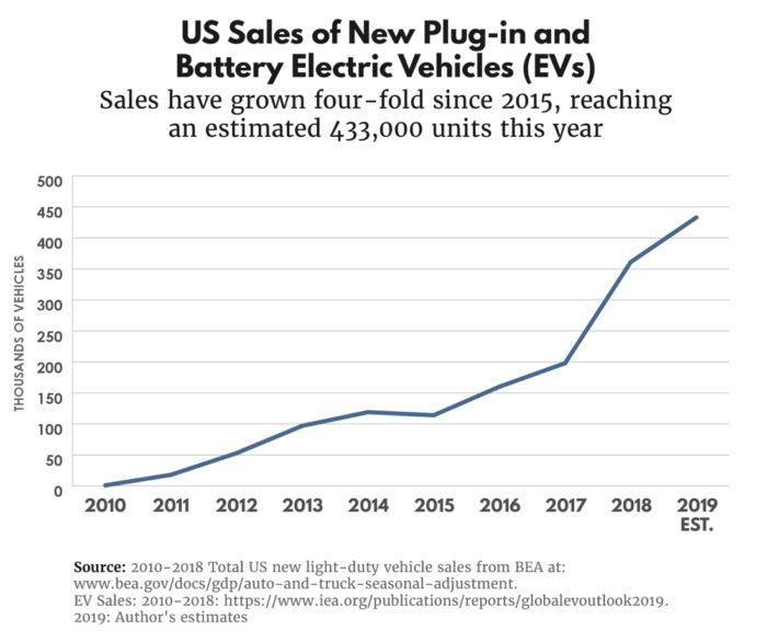 Продажи электромобилей в США